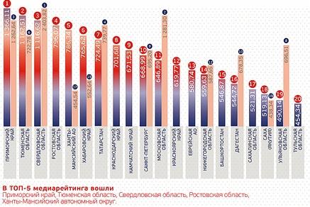 Приморский край лидирует в рейтинге инвестпривлекательности российских регионов