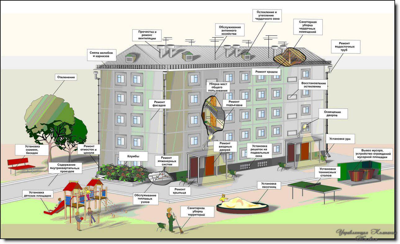 Ремонт общего имущества многоквартирного дома