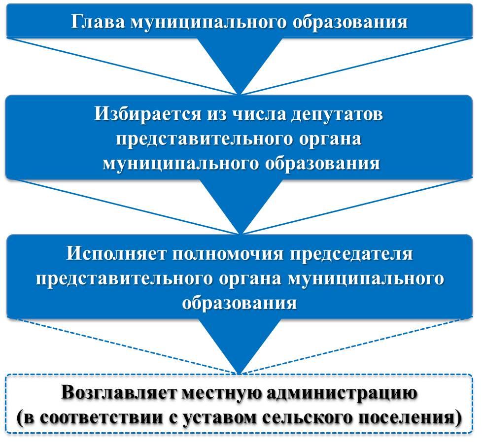 """Схема """"Глава муниципального образования"""""""